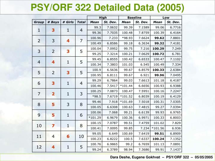 PSY/ORF 322 Detailed Data (2005)