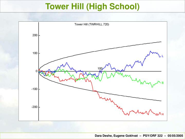 Tower Hill (High School)
