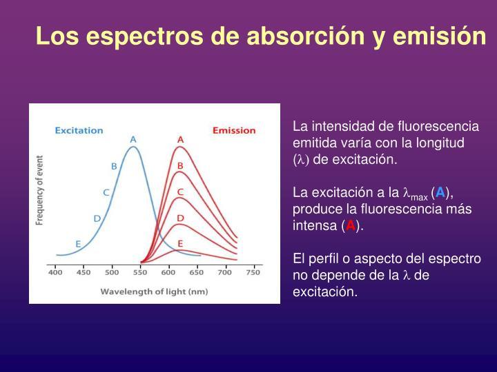 Los espectros de absorción y emisión