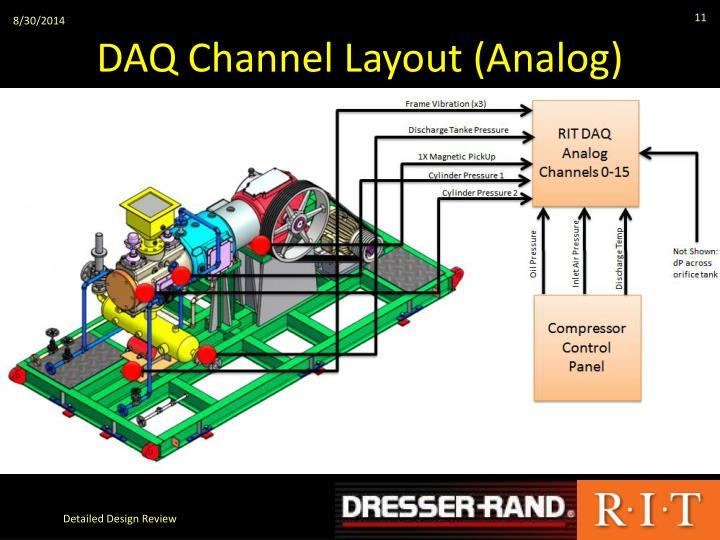 DAQ Channel Layout (Analog)