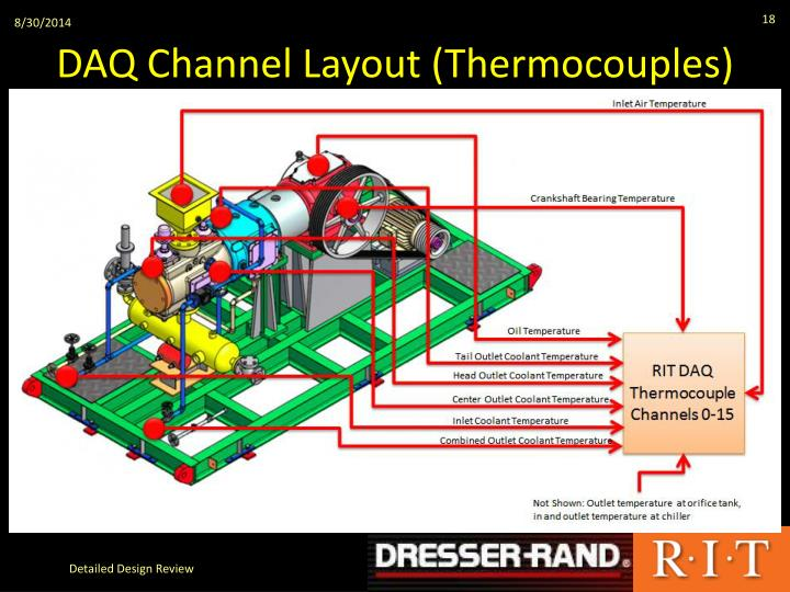 DAQ Channel Layout (Thermocouples)