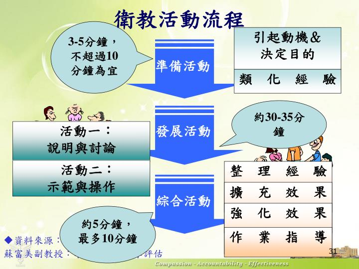 衛教活動流程