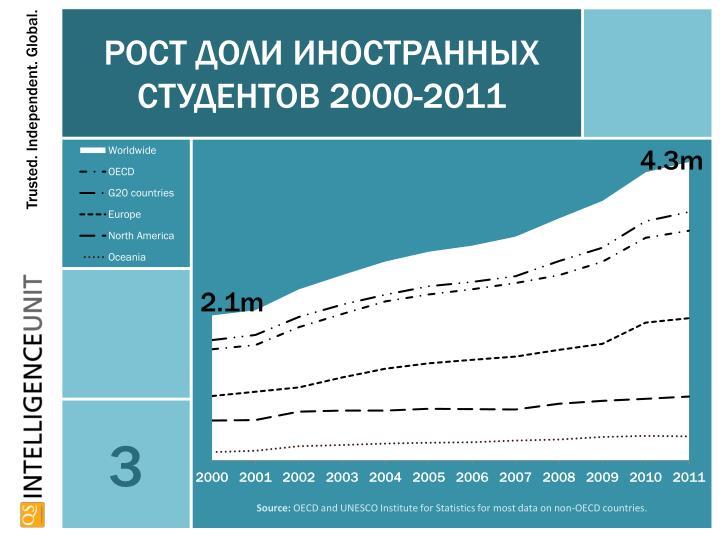 Рост доли иностранных студентов 2000-2011