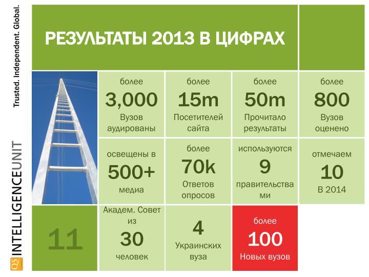 Результаты 2013 в цифрах