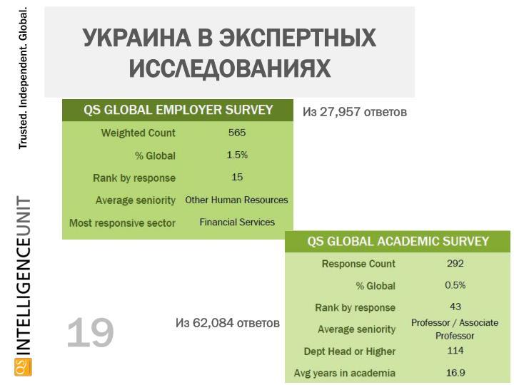 Украина В экспертных исследованиях