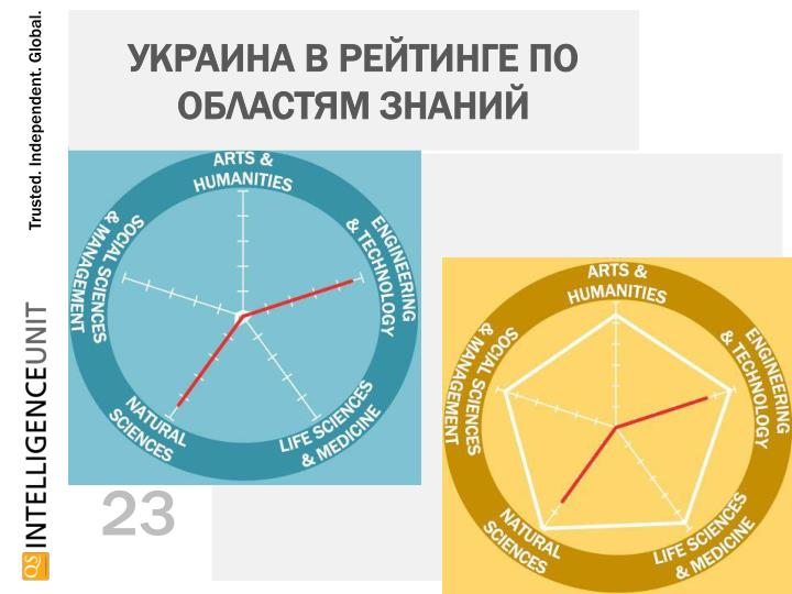 Украина в рейтинге по областям знаний