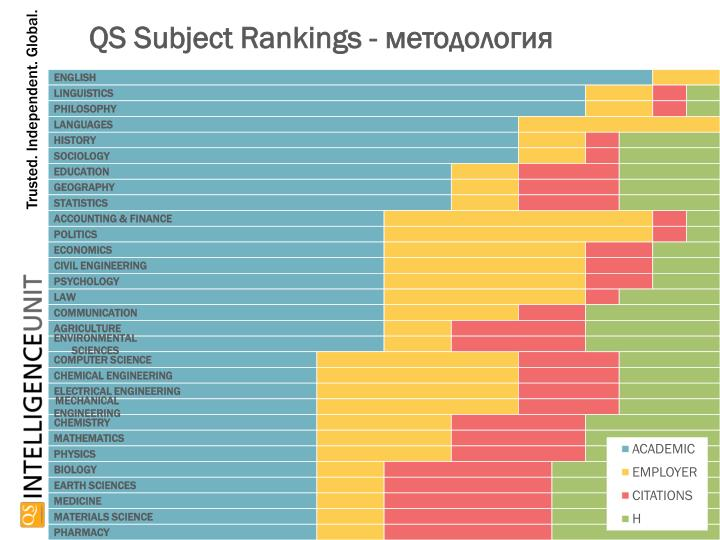 QS Subject Rankings -