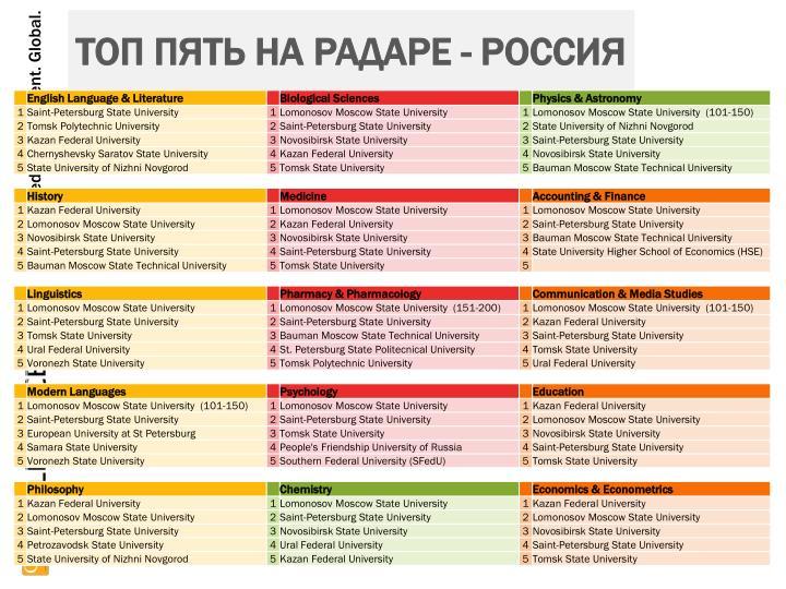 Топ пять на радаре - Россия