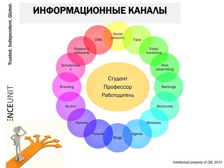 Информационные каналы