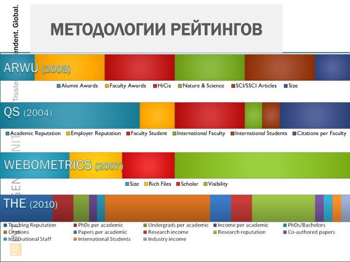 Методологии рейтингов
