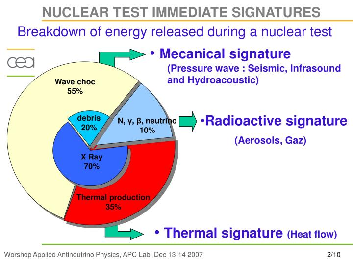 Breakdown of energy released during a nuclear test