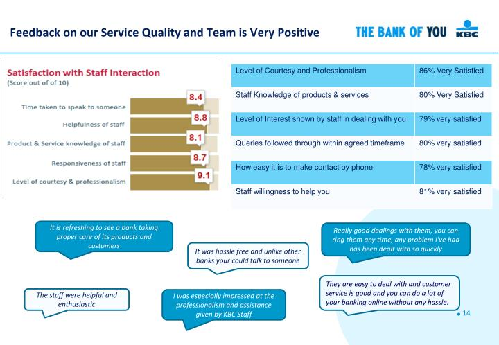 Feedback on our Service Quality and Team is Very Positive