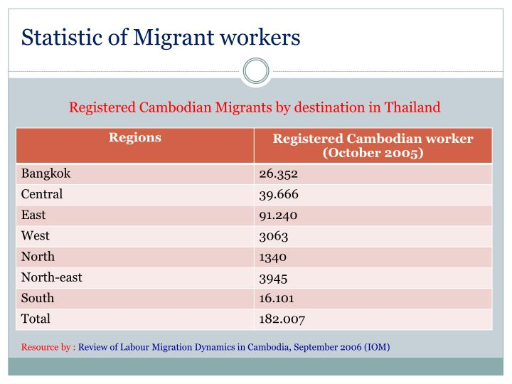 Statistic of Migrant workers