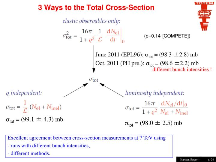 3 Ways to the Total Cross-Section