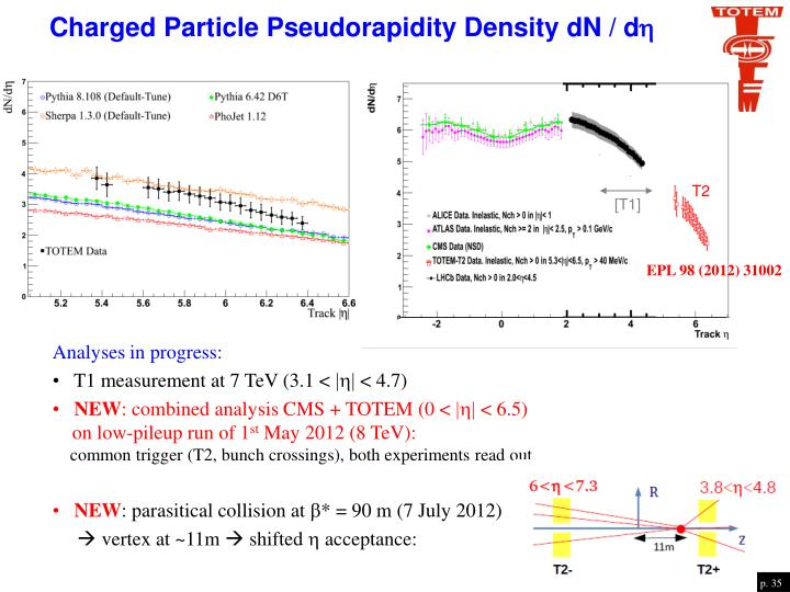 Charged Particle Pseudorapidity Density dN / d