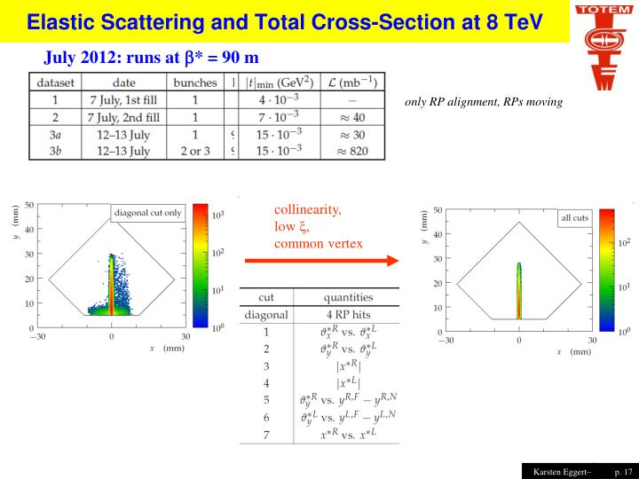 Elastic Scattering and Total Cross-Section at 8 TeV