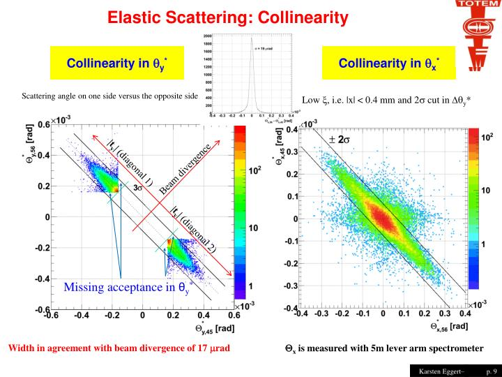 Elastic Scattering: Collinearity