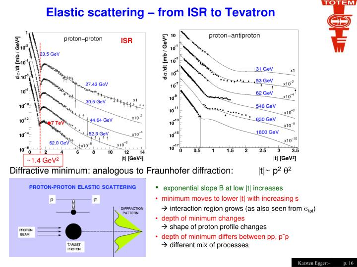 Elastic scattering – from ISR to Tevatron
