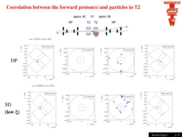 Correlation between the forward proton(s) and particles in T2