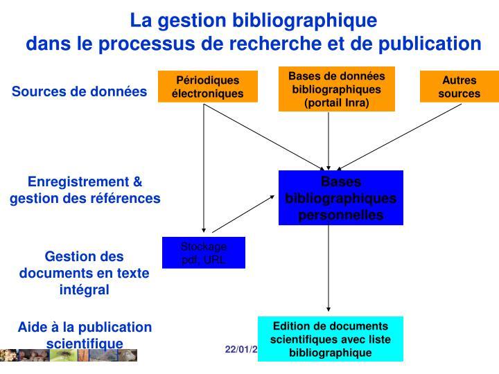 Bases de données bibliographiques (portail Inra)