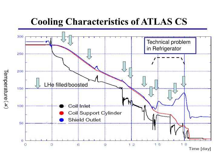 Cooling Characteristics of ATLAS CS