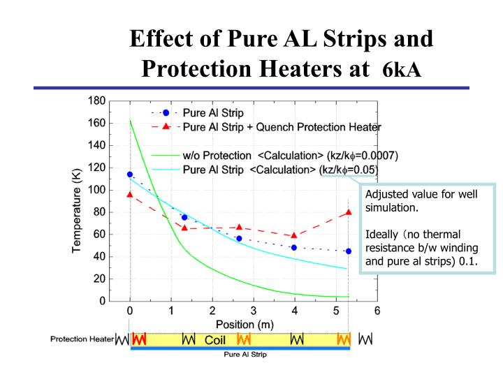 Effect of Pure AL Strips and