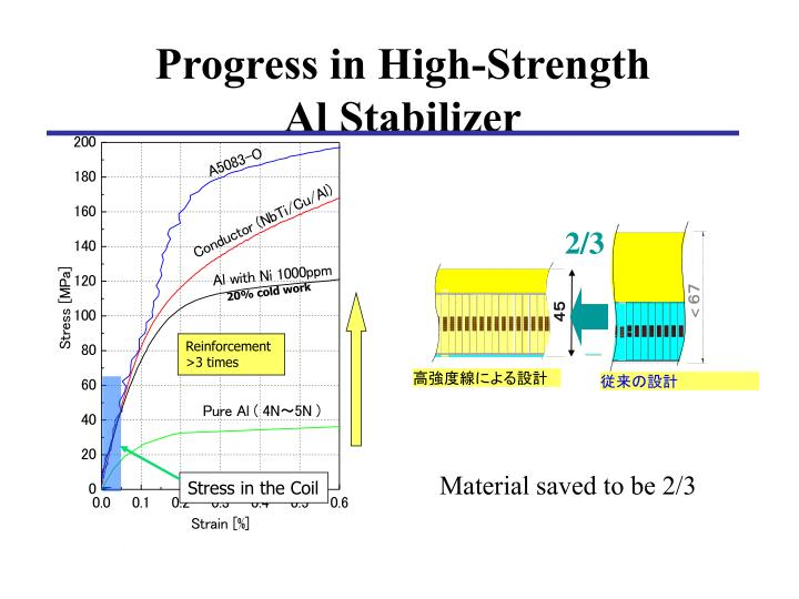 Progress in High-Strength