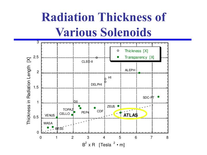 Radiation Thickness of