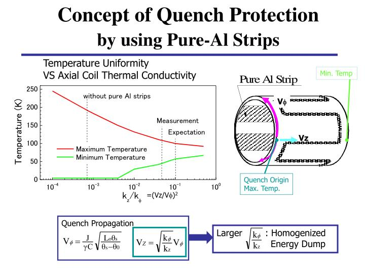 Concept of Quench Protection
