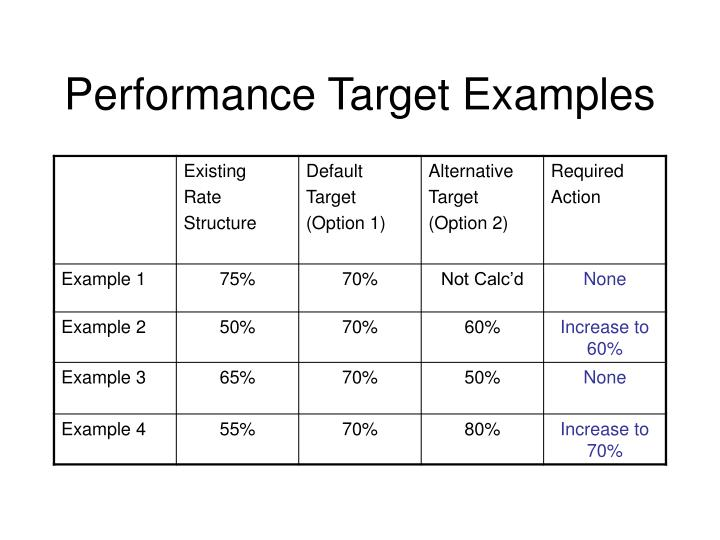 Performance Target Examples
