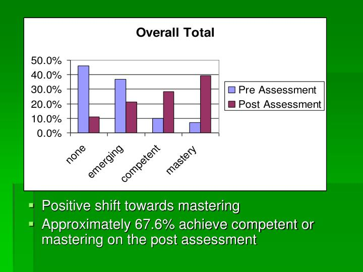 Positive shift towards mastering