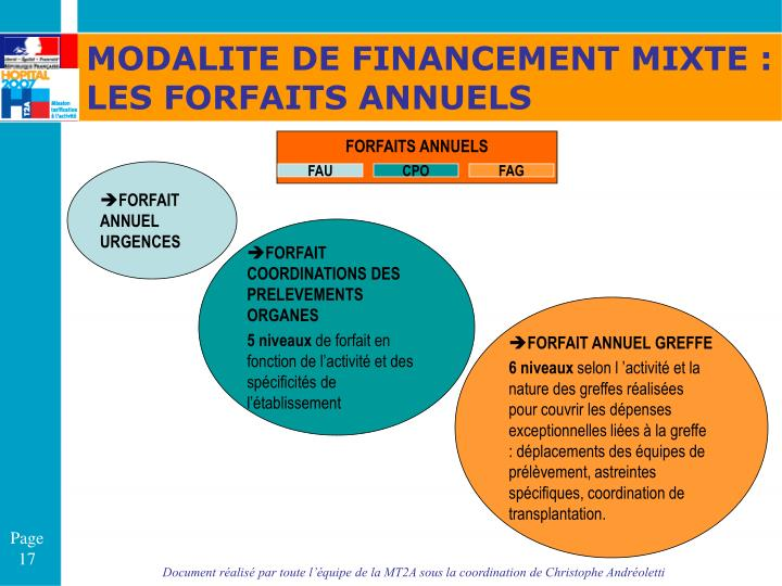 MODALITE DE FINANCEMENT MIXTE :