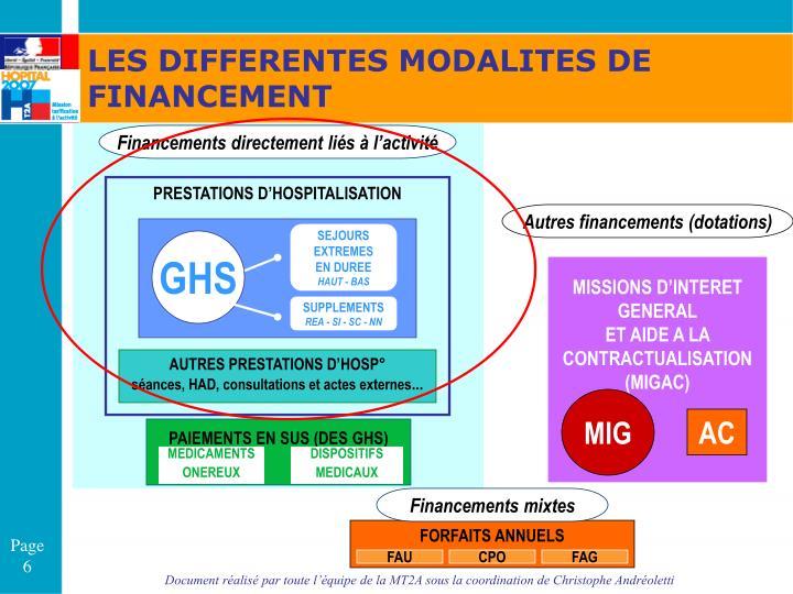 LES DIFFERENTES MODALITES DE FINANCEMENT