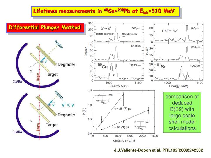 Lifetimes measurements in