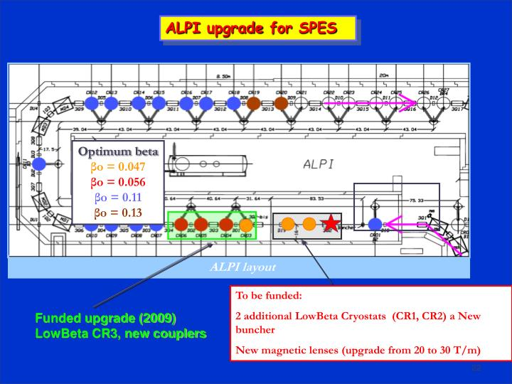 ALPI layout
