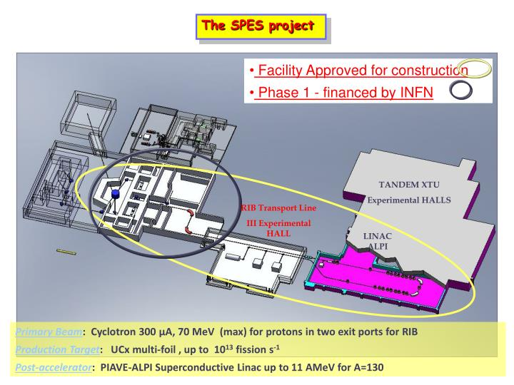 The SPES project