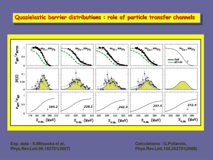 Quasielastic barrier distributions : role of particle transfer channels