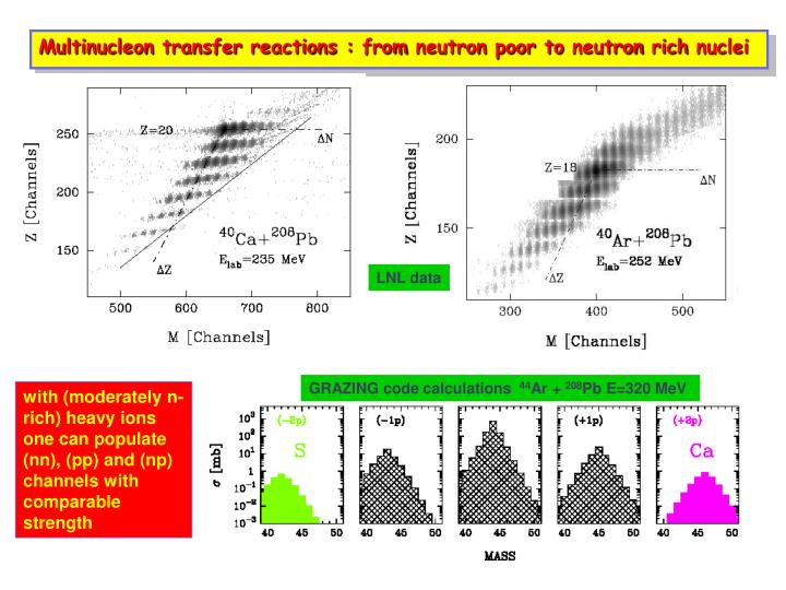Multinucleon transfer reactions : from neutron poor to neutron rich nuclei