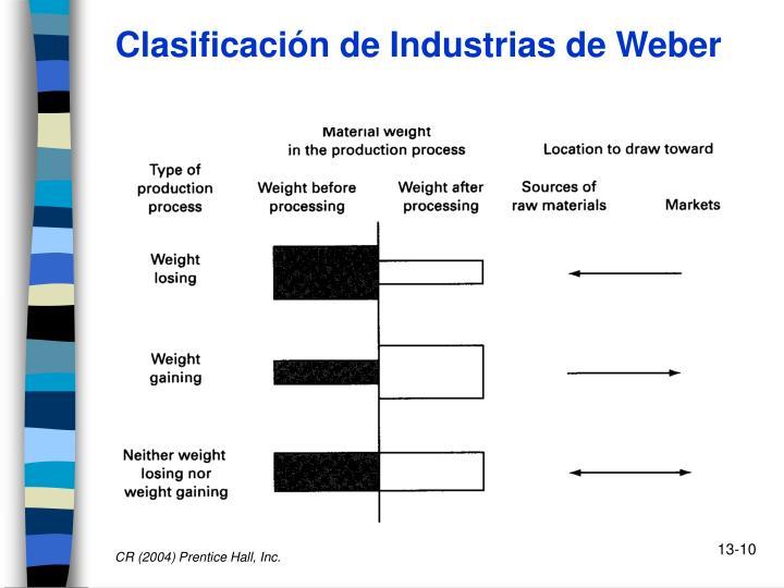 Clasificación de Industrias de Weber