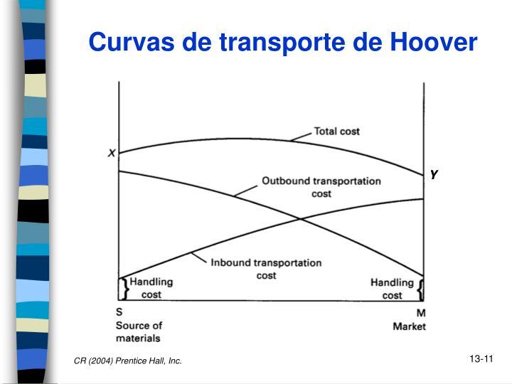 Curvas de transporte de Hoover