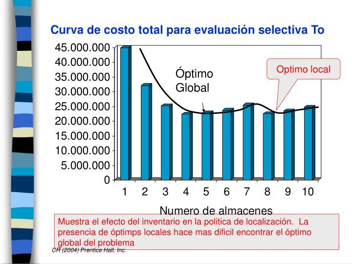 Curva de costo total para evaluación selectiva To