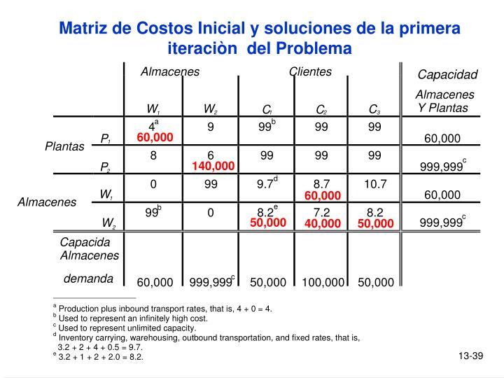 Matriz de Costos Inicial y soluciones de la primera iteraciòn  del Problema