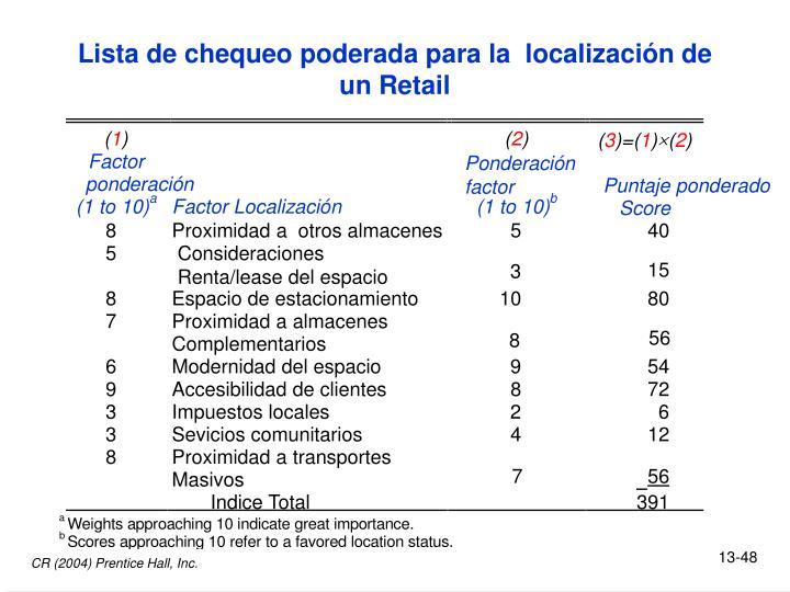 Lista de chequeo poderada para la  localización de un Retail