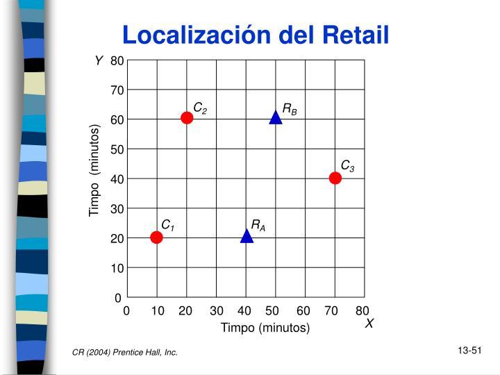 Localización del Retail