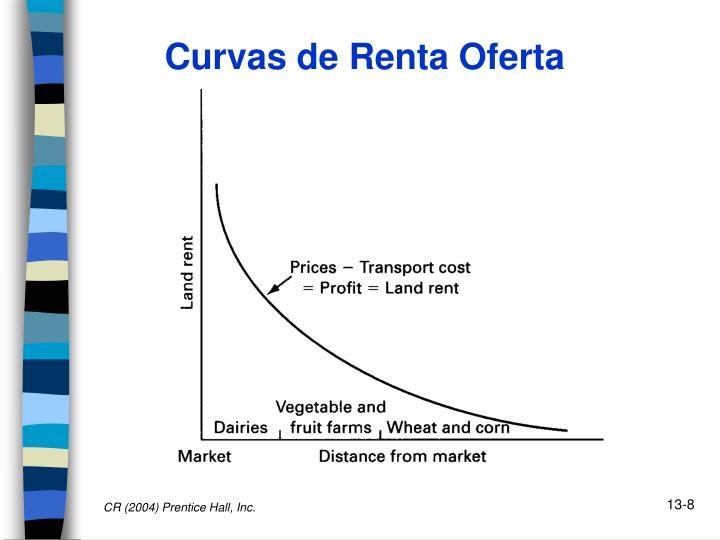 Curvas de Renta Oferta