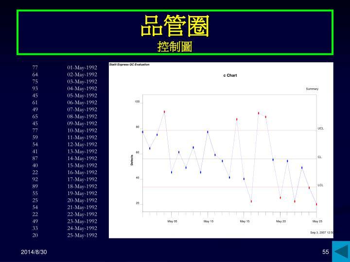 Statit Express QC Evaluation