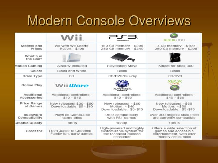 Modern Console Overviews