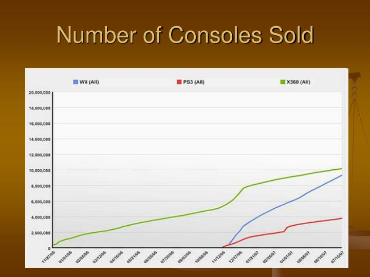 Number of Consoles Sold