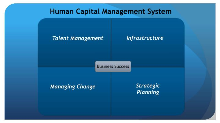 Human Capital Management System