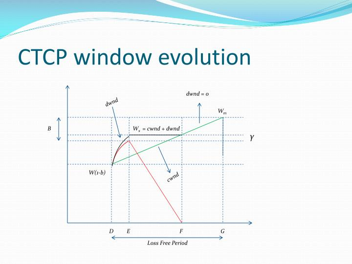 CTCP window evolution